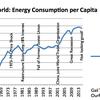 Mynd 2 Orkunotkun heimsins á mann, byggt á  BP Statistical Review of World Energy 2105 data. Áætlun 2015 og nótur eftir G. Tverberg