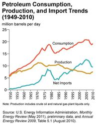 US-Oil-Production-Consumption-Imports_1949-2010