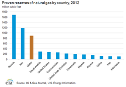 World-largest-natural_gas_reserves