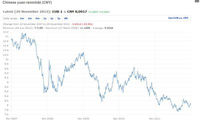 Euro vs Renmimbi NOV  2007   2012