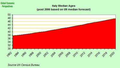 italy_median_age