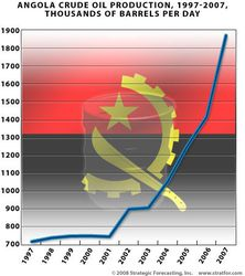 Angola_oil_Production_97-07
