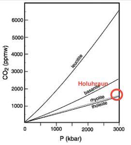 Uppleysanleiki CO2 í kviku