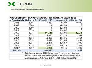 LV-ardgreidlsur-2008-2018_Hreyfiafl-2018