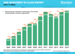 BNEF-Clean-Energy-Investment_2004-2015