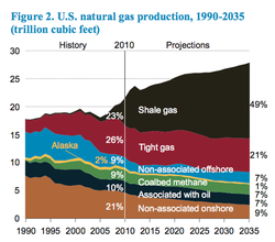 US_Natural-gas-production_1990-2035