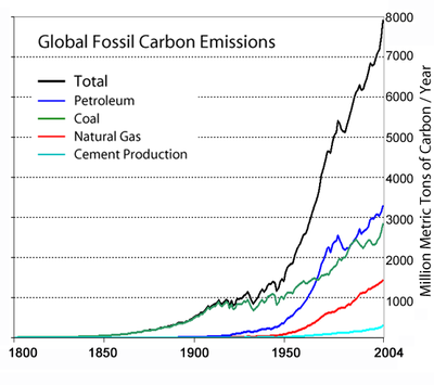 Global_Carbon_Emission_by_Type_to_Y2004