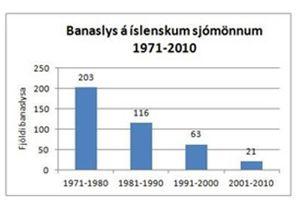 banaslys2