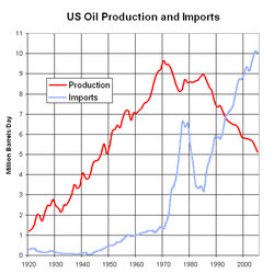 us_oil_production_and_imports_1920-2005.png
