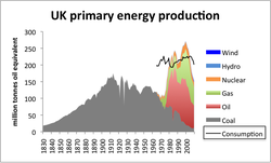uk_primary_energy_prod_con.png