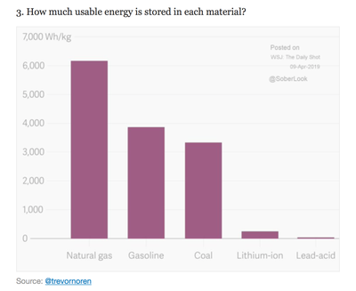 How much usable energy is stored in each material