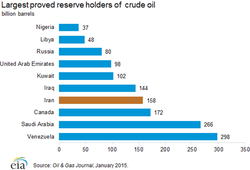 Oil_Proven-reserves-largest-2014