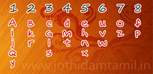 tamil-numerology-numbers-value