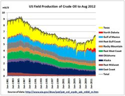 US-Oil-Production_1981-2012