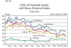 CDS Icelandic Banks
