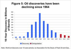oil-discoveries_top1964