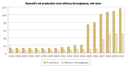 Rosneft-growth-1993-2010