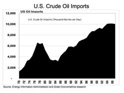US_oil_imports_1970-2007