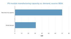 pv-capacity-and-demand-2012.png