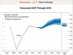 US-GDP-forecasted-through-2015-info-from-sept-2012