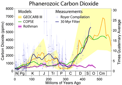 Phanerozoic_Carbon_Dioxide