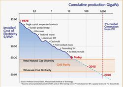 Solar-PV-cost-history