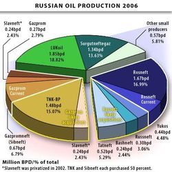 Russian Oil Production 2006