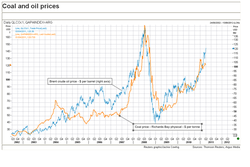coal-oil-price_2002-2011.png