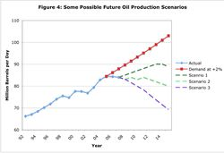 Oil_future-production-2