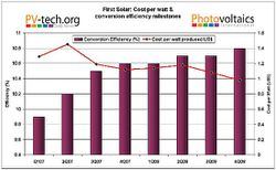 first_solar_costperwatt_milestones