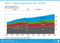 EIA-2012_US-Electricity-generation-by-fuel_1990-2035