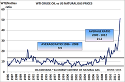 Oil-versus-Natural-gas_prices_1986-2012