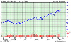 Oil_price_jun_2008