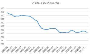 Visitala ibudaverds 2008 2011