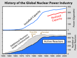 Nuclear_World_History