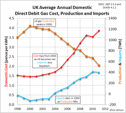 UK-annual-gas-price-production-and-imports_1998-2012