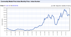 Commodity Metals Price Index_1997-2012