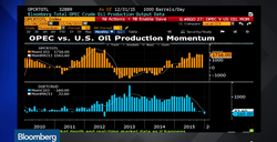 OPEC-versus-US-Oil-Production_Bloomberg-2010-2015