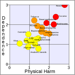 380px-rational_scale_to_assess_the_harm_of_drugs_mean_physical_harm_and_mean_dependence_svg.png
