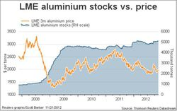 Aluminum-Price-LME-Stocks-2007-2012-2