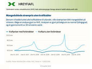 Norge-kraftpris-med-og-uten-kabler-til-utland_Hreyfiafl-2019