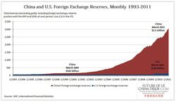 China-US-Foreign-Exchange-Reserves_1993-2011