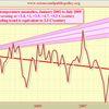 TEMP vs IPCC