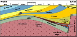 Barnett_Shale_Geology_east-west