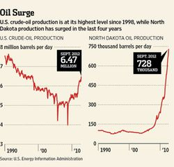 US-and-Dakota-Oil-Production1990-2011