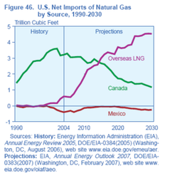 US_Gas_Imports