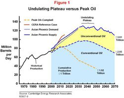 Oil_production_forecast_CERA