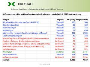 Island-raforkuthorf-virkjanir-fram-til-2025-med-saestreng_Hreyfiafl-2018