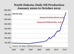 Bakken-Oil-Production-N-Dakota_2000-oct-2012