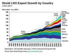 lng-exporting-country-1982-2007.jpg